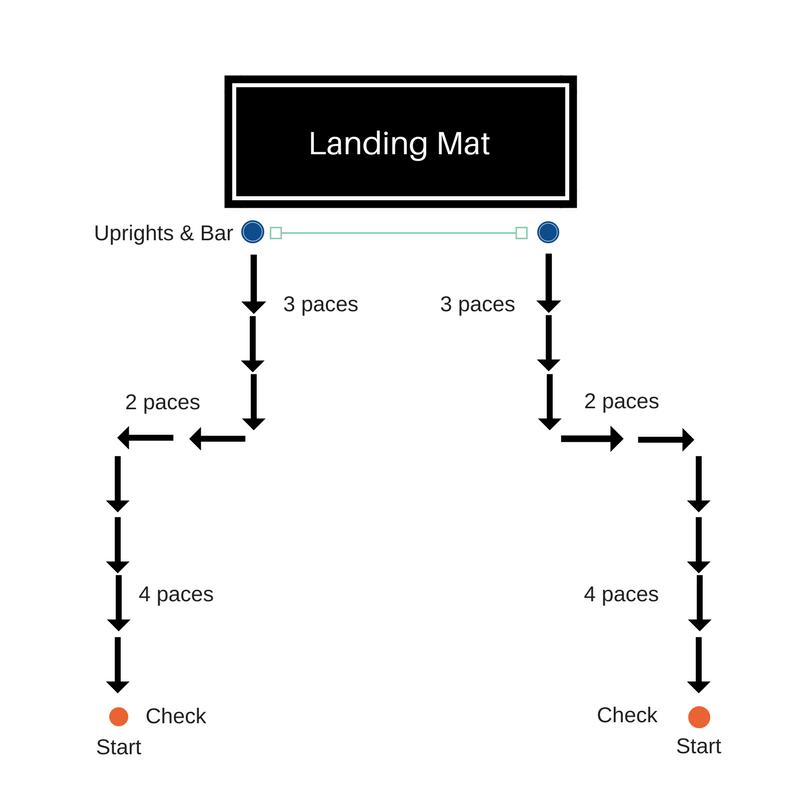 Steps To Long Jump Diagram Circuit Connection Diagram
