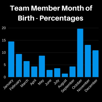 Copy of Team Member Month of Birth - Percentages from January