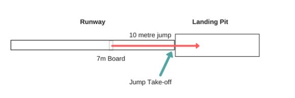 10m triple jump from 7m board (2)