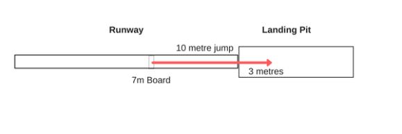 10m triple jump from 7m board
