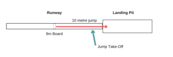 10m triple jump from 9m board (2)