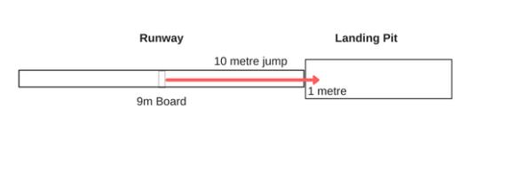 10m triple jump from 9m board