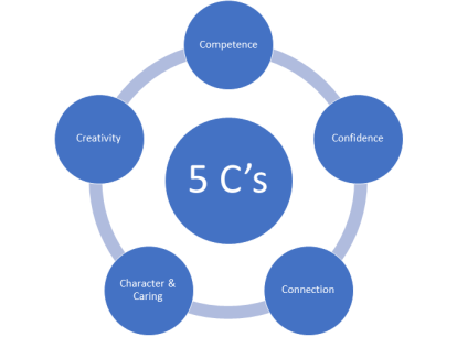 5 Cs of Coaching